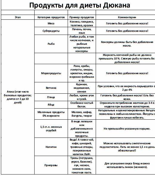 списки продуктов для диеты дюкана