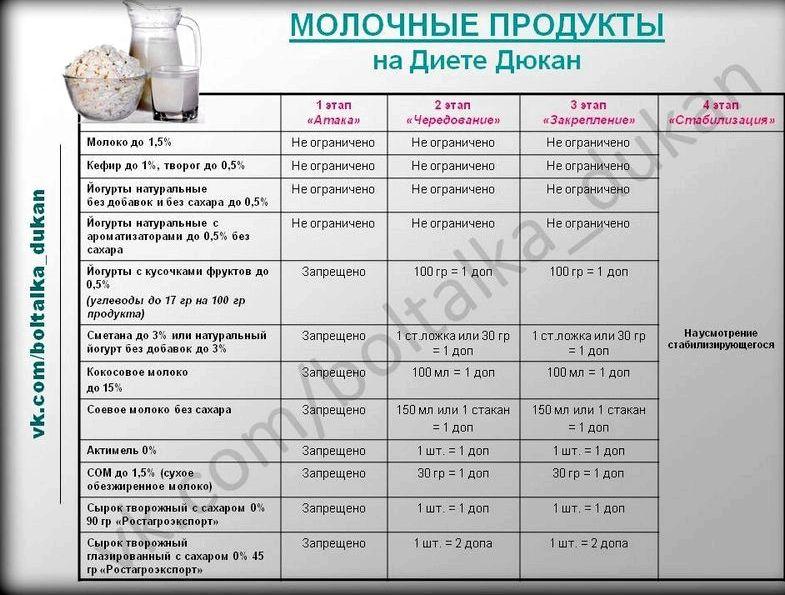produkty-dlja-diety-djukana_2.jpg