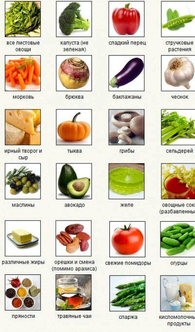 Продукты для снижения веса При сжигании жиров