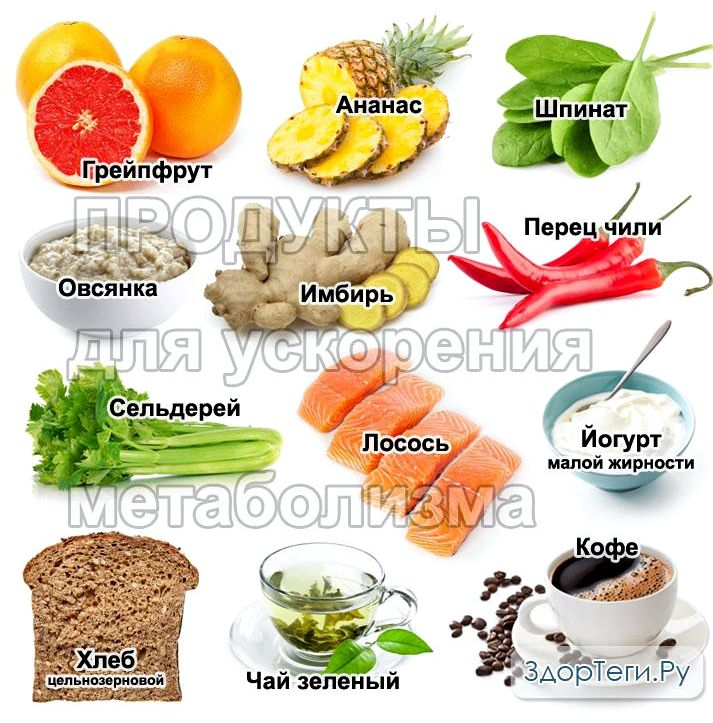 Продукты ускоряющие обмен веществ для похудения При этом отметим, что