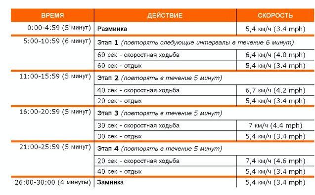 Программа тренировок для похудения большой живот, круглая голова, широкая