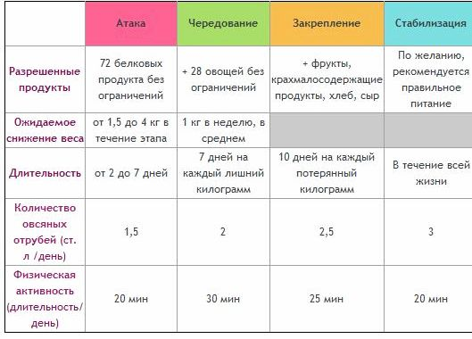 Расчет диета дюкана натуральные рыбные