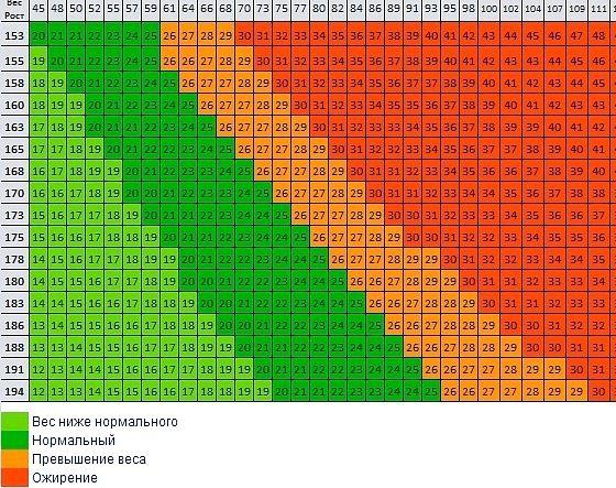 Расчет лишнего веса вес-57     Вечно скачу