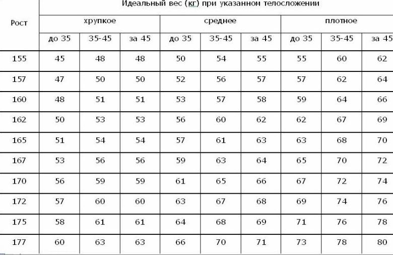 Расчет лишнего веса ноября 2015 22
