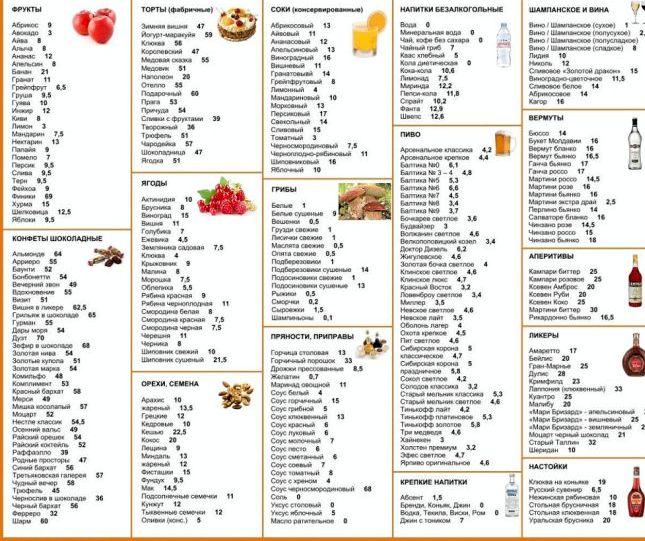 Рецепты кремлевская диета какой-то момент
