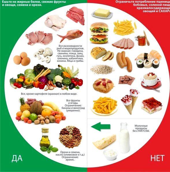 Рецепты здорового питания для похудения кусочки среднего