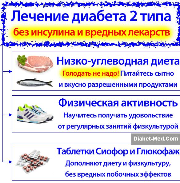 saharnyj-diabet-2-tipa-dieta-i-lechenie_1.png