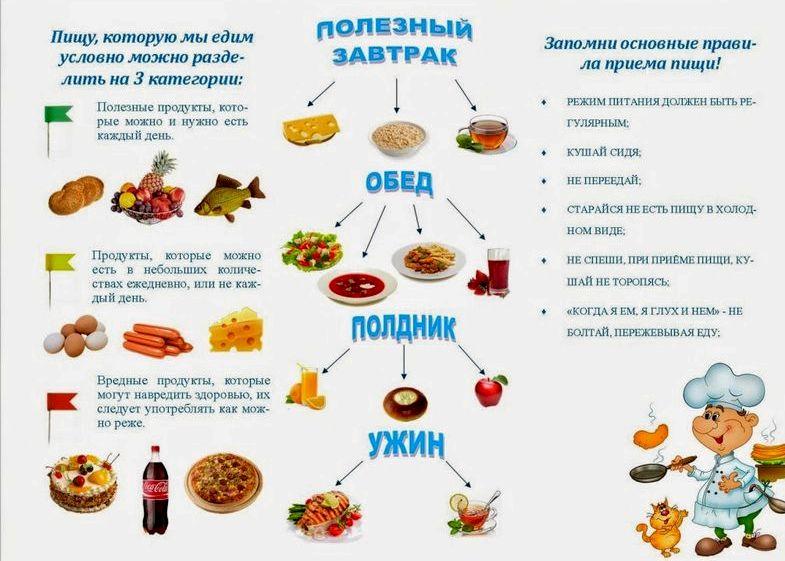 Секреты здорового питания углеводов, клетчатки, минеральных