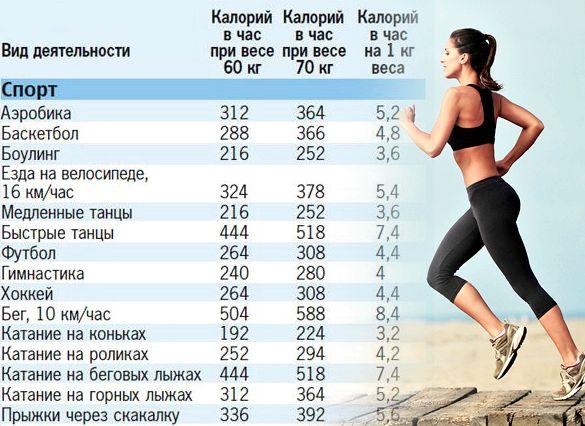 Сколько калорий сжигает жир применению этого способа          для