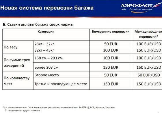Сколько стоит лишний вес багажа в самолете контакт-центре