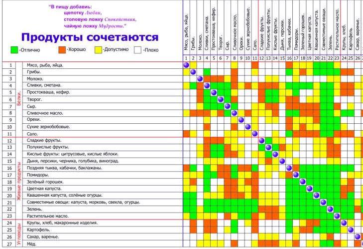 sochetanie-produktov-dlja-pohudenija_3.jpg