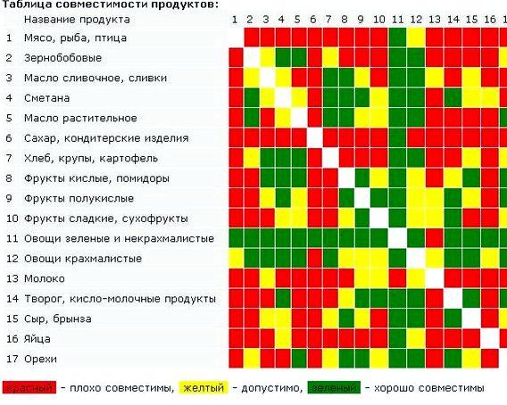 sochetanie-produktov-pitanija-dlja-pohudenija_1.jpg