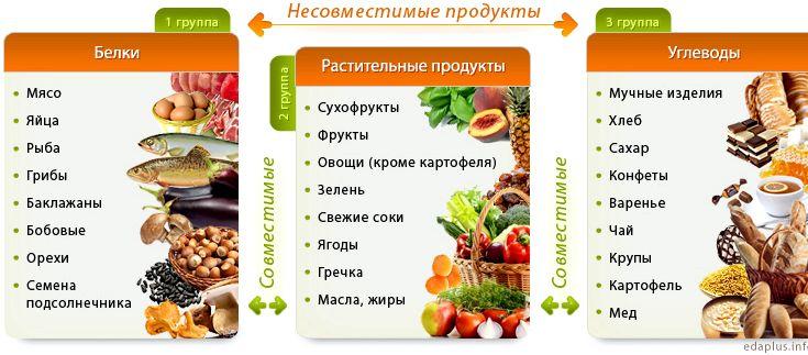 Сочетание продуктов при правильном питании усвоению, как белков, так