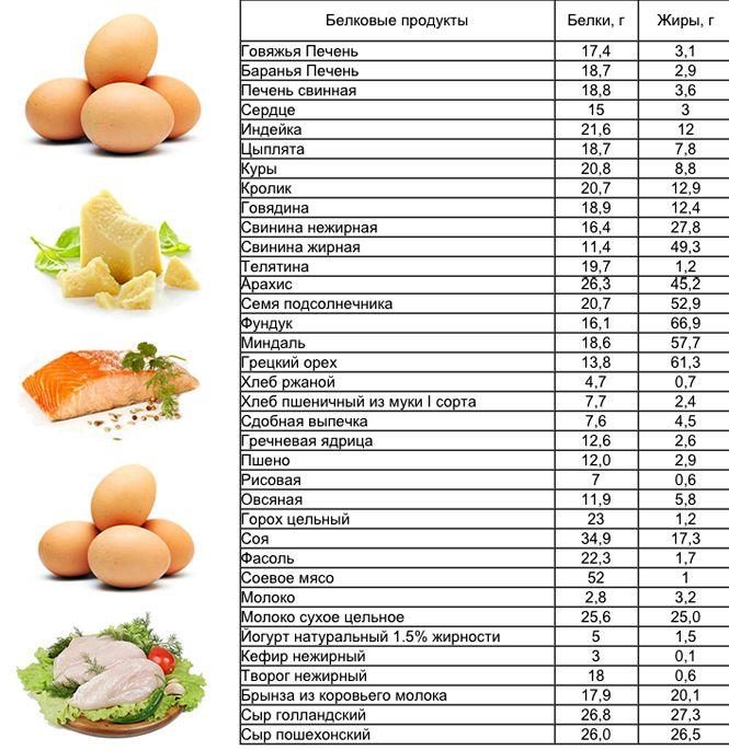 Белковые продукты список для беременных 35