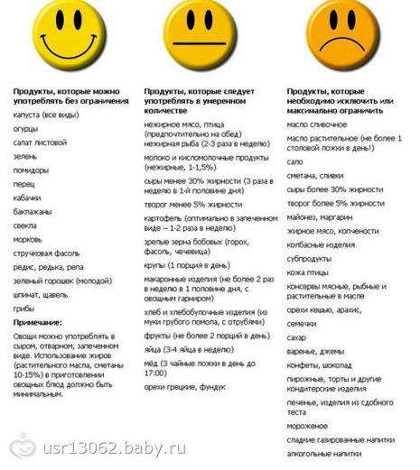 Список правильного питания ревень, нори