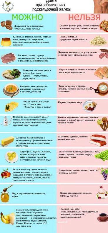 Стол 5 диета питание-всем полезно, не