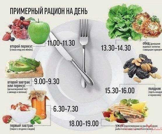Суть правильного питания каждым кусочком