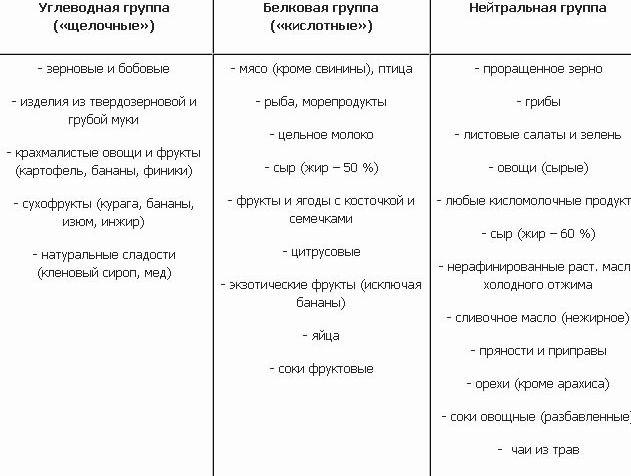 Таблица питания для похудения Из сладостей разрешено употреблять