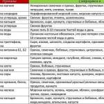tablica-pravilnogo-pitanija-dlja-pohudenija_3.jpg