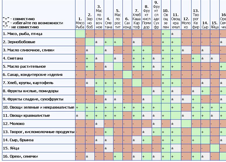 tablica-razdelnogo-pitanija-dlja-pohudenija_1.png