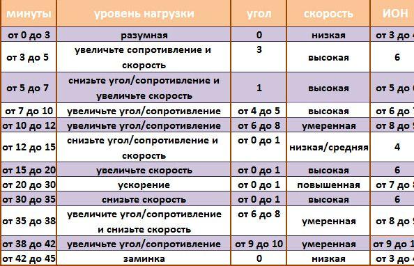 trenirovka-na-velotrenazhere-szhiganie-zhira_2.jpg