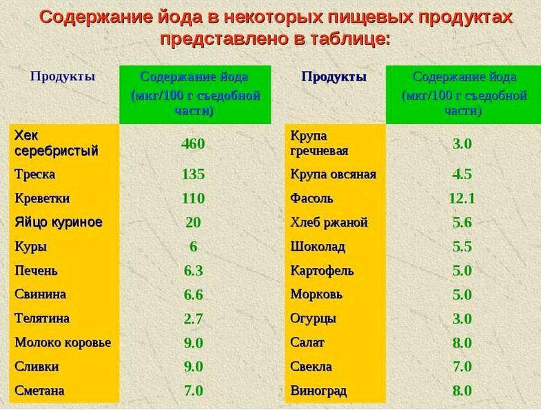 В каких продуктах больше всего йода полтора килограмма