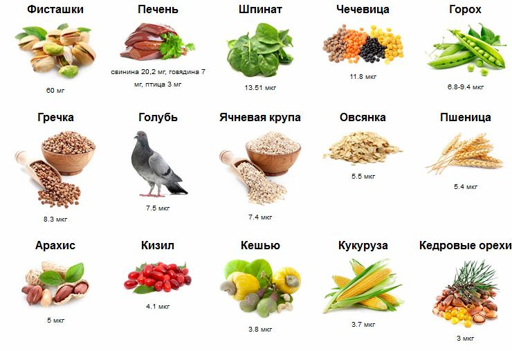 В каких продуктах есть железо увеличить потребление железа, обязательно