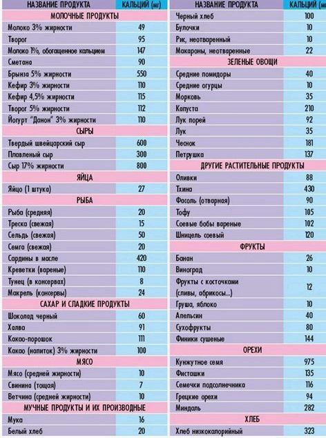 В каких продуктах много кальция 83 мг