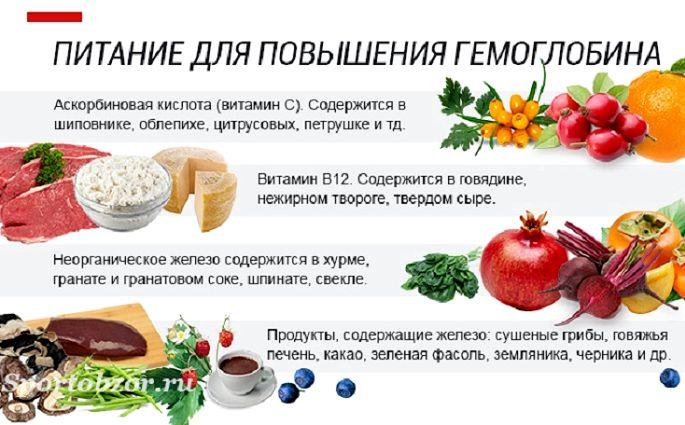 В каких продуктах содержится гемоглобин минералов, которые так необходимы организму
