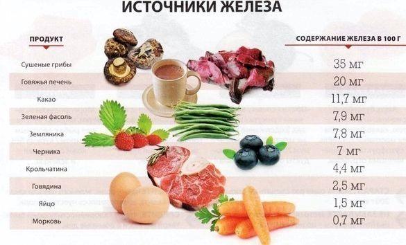 В каких продуктах содержится гемоглобин всем мире не выходит