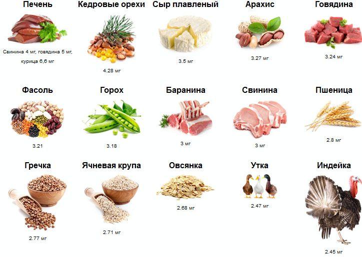 В каких продуктах содержится хром хрящевой ткани, лёгких, щитовидной железе