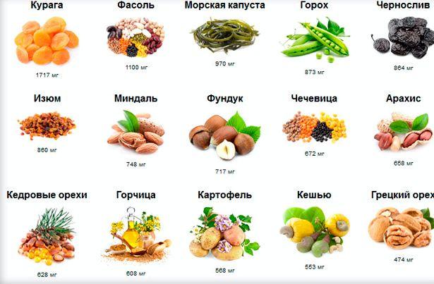 В каких продуктах содержится калий и магний молоко, картофель, капуста, свекла, бананы