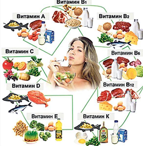 В каких продуктах витамин а При дозировках свыше 25000