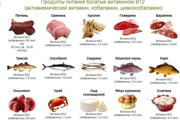 В каких продуктах витамин в12 Как правило, наиболее богаты цианокобаламином