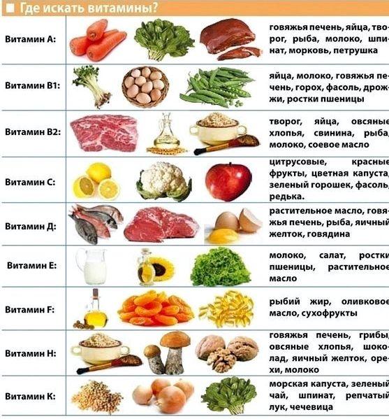 Витамин к в каких продуктах содержится белокочанная капуста, брокколи, валерьянница зеленый