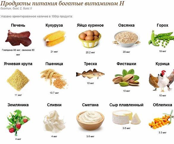 Витамин н в каких продуктах необходим организму