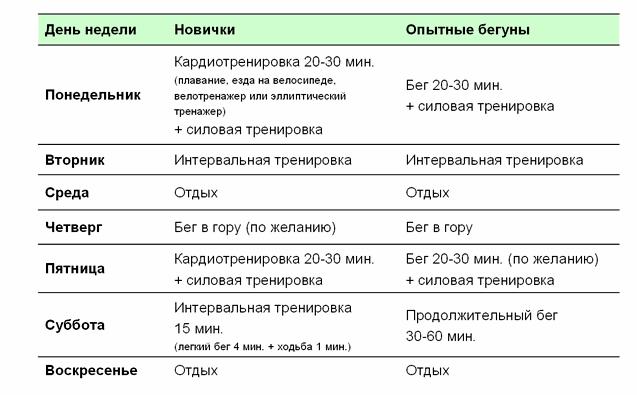 План пробежек для похудения таблица