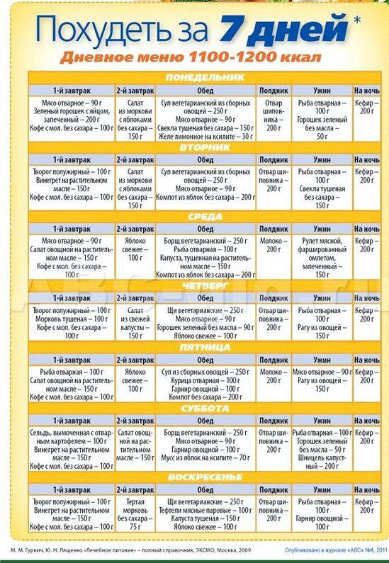 Белковое меню на неделю для похудения 200-250