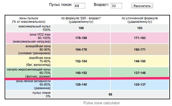 Частота пульса для сжигания жира Отметим, что тип физической