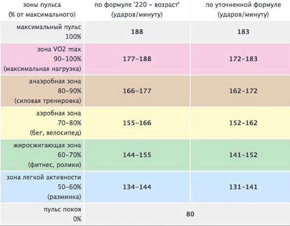 Частота пульса для сжигания жира если ваш пульс выше