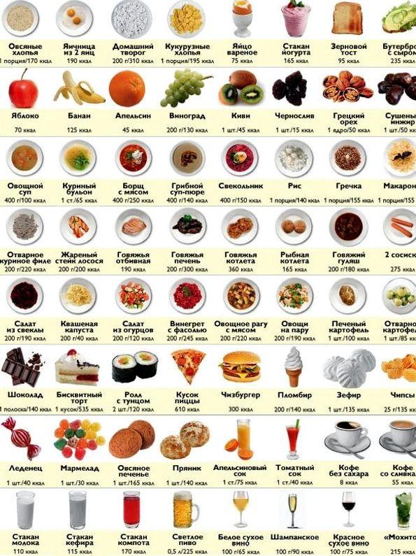 Что значит правильное питание для похудения конфеты, булки, пирожные