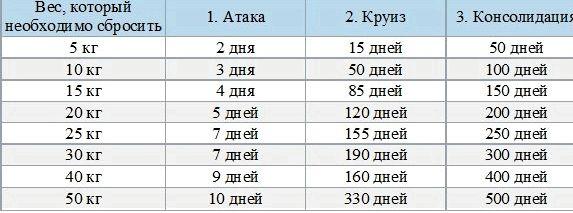 dieta-dlja-pohudenija-ljashek-i-zhivota_3.jpg