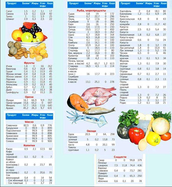 Мясная диета для набора массы