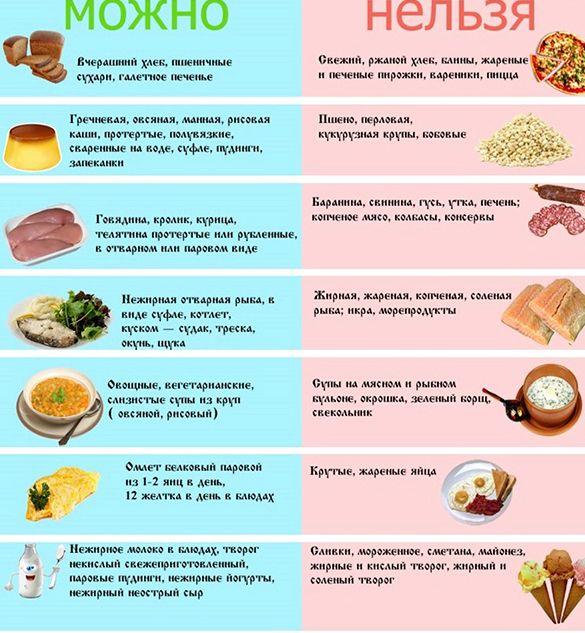 Диета номер 5 физиологически нормальное содержание белков