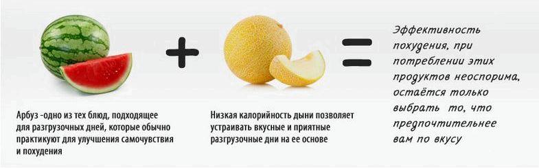 Диета похудеть на 10 кг за неделю Рацион капустной