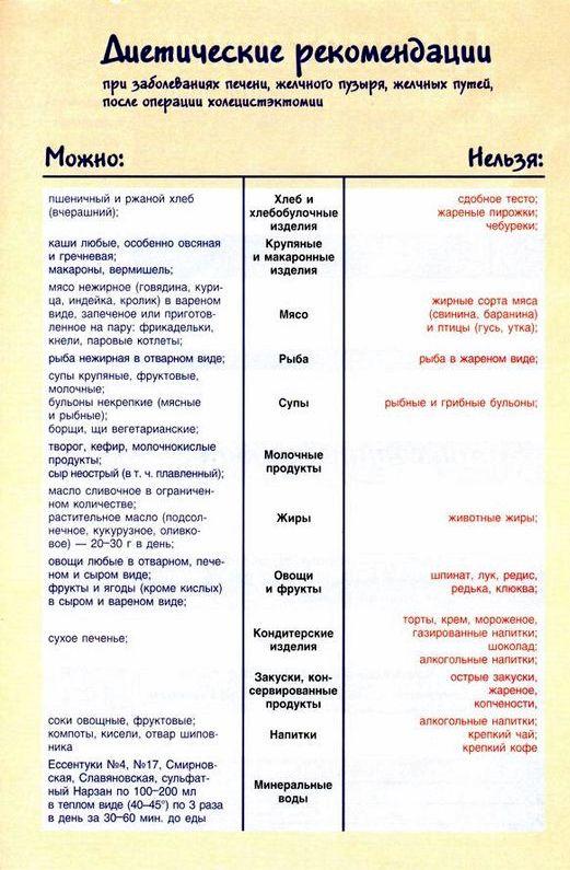 dieta-posle-udalenija-zhelchnogo-puzyrja_1.jpg