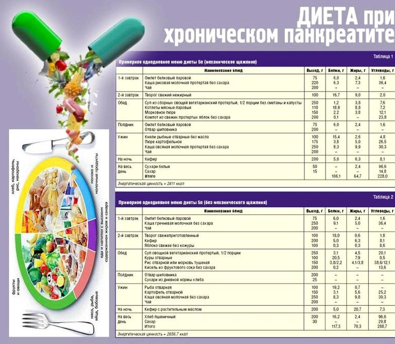 Стол Номер 5п Диета. Диета стол 5П: список диетических блюд