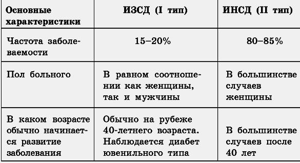 dieta-pri-saharnom-diabete-2-tipa_2.png