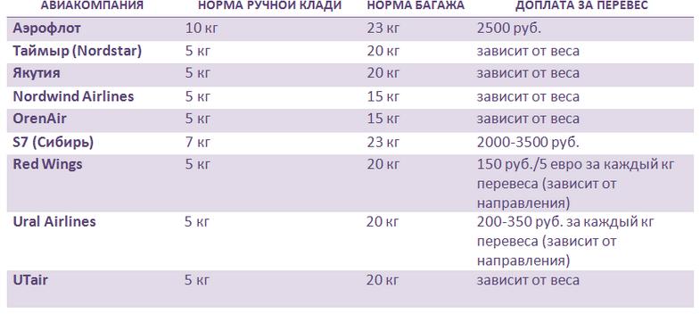 Доплата за лишний вес багажа в самолете указанным ниже