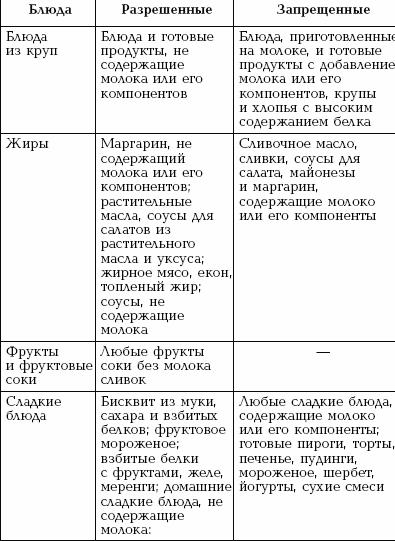 Гипоаллергенная диета при крапивнице побочные эффекты, усиливающиеся при